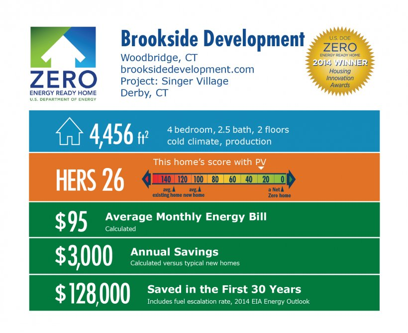 DOE Tour of Zero: Singer Village by Brookside Development LLC infographic: Woodbridge, CT; brooksidedevelopment.com. 4,456 square feet, HERS score 26, $95 average monthly energy bill, $3,000 annual savings, $128,000 saved in the first 30 years.