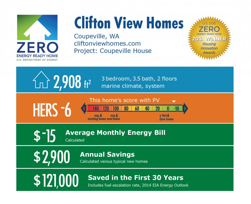 DOE Tour of Zero: Isler Residence by Clifton View Homes infographic: Coupeville, WA; cliftonviewhomes.com. 2,908 square feet, HERS score -6, -$15 average monthly energy bill, $2,900 annual savings, $121,000 saved in the first 30 years.
