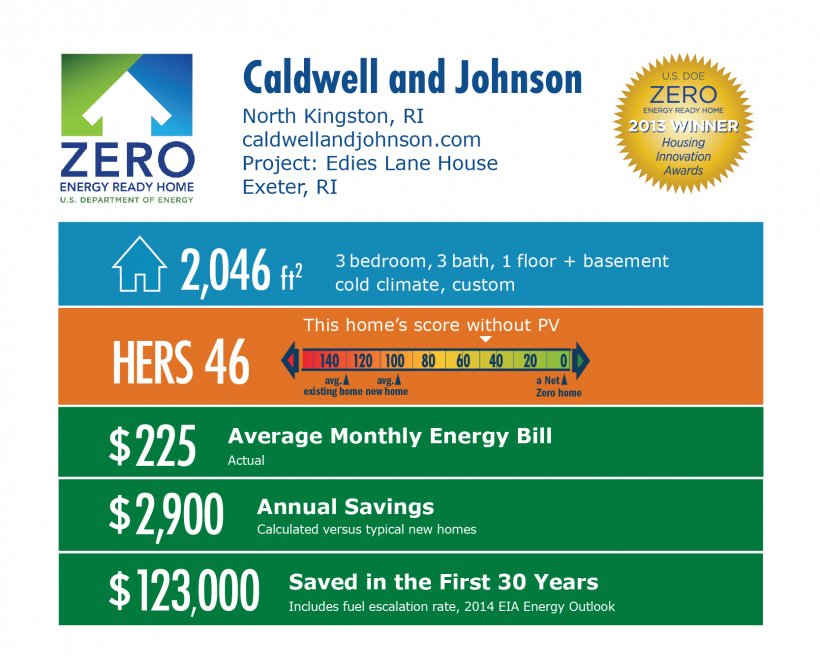DOE Tour of Zero: Edies Lane House by Caldwell and Johnson infographic: North Kingston, RI; caldwellandjohnson.com. 2,046 square feet, HERS score 46, $225 average monthly energy bill, $2,900 annual savings, $123,000 saved in the first 30 years.