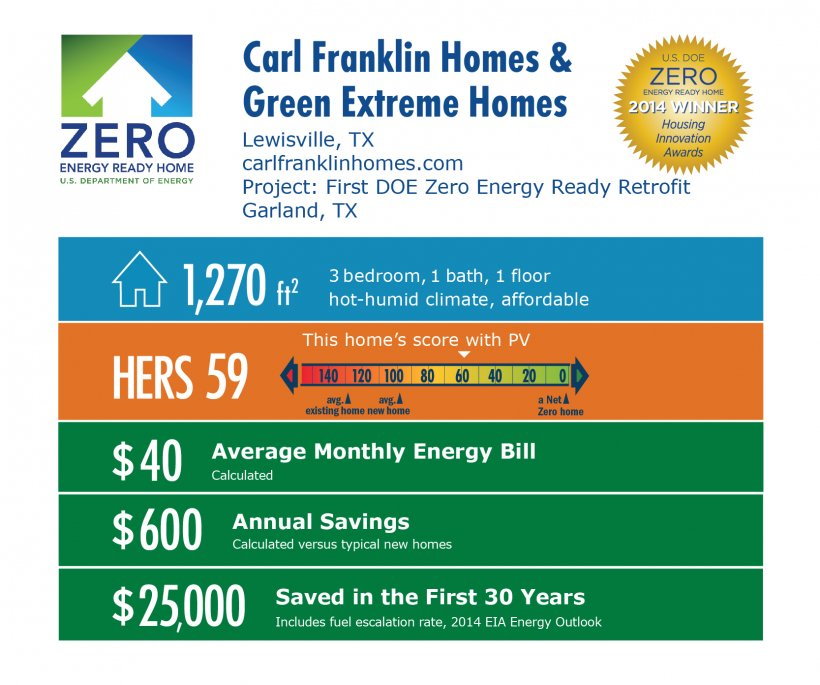 DOE Tour of Zero: First DOE Zero Energy Ready Retrofit by Green Extreme Homes and Carl Franklin Homes infographic: Lewisville, TX; carlfranklinhomes.com. 1,270 square feet, HERS score 59, $40 bill, $600 annual savings, $25,000 saved in the first 30 years.