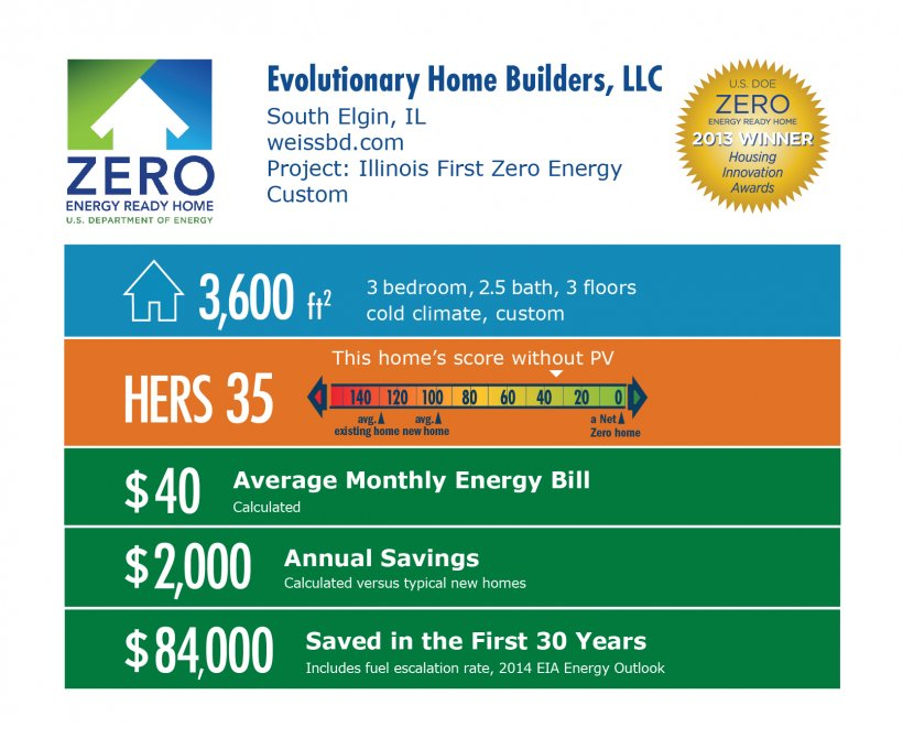 DOE Tour of Zero: Illinois First Zero Energy Custom by Evolutionary Home Builders LLC / Weiss infographic: South Elgin, IL; weissbd.com. 3,600 square feet, HERS score 35, $40 average monthly bil, $2,000 annual savings, $84,000 saved in the first 30 years.