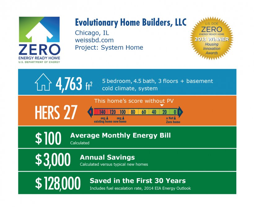 DOE Tour of Zero: System Home by Evolutionary Home Builders LLC / Weiss infographic: Chicago, IL; weissbd.com. 4,763 square feet, HERS score 27, $100 average monthly energy bill, $3,000 annual savings, $128,000 saved in the first 30 years.