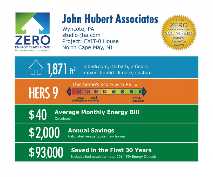 DOE Tour of Zero: EXIT-0 House by John Hubert Associates infographic: Wyncote, PA; studio-jha.com. 1,871 square feet, HERS score 9, $40 average monthly energy bill, $2,000 annual savings, $93,000 saved in the first 30 years.