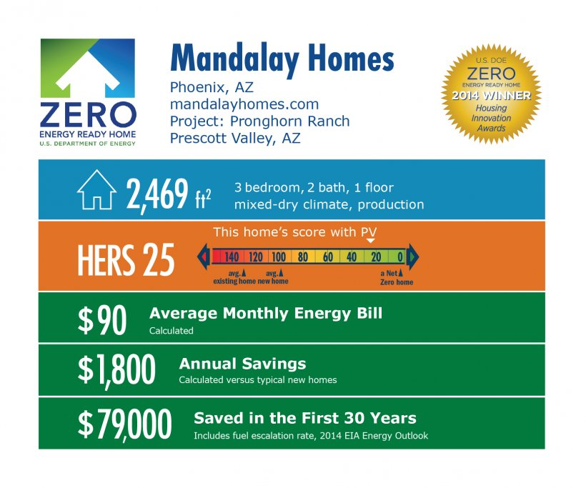 DOE Tour of Zero: Pronghorn Ranch by Mandalay Homes infographic: Phoenix, AZ; mandalayhomes.com. 2,469 square feet, HERS score 25, $90 average monthly energy bill, $1,800 annual savings, $79,000 saved in the first 30 years.