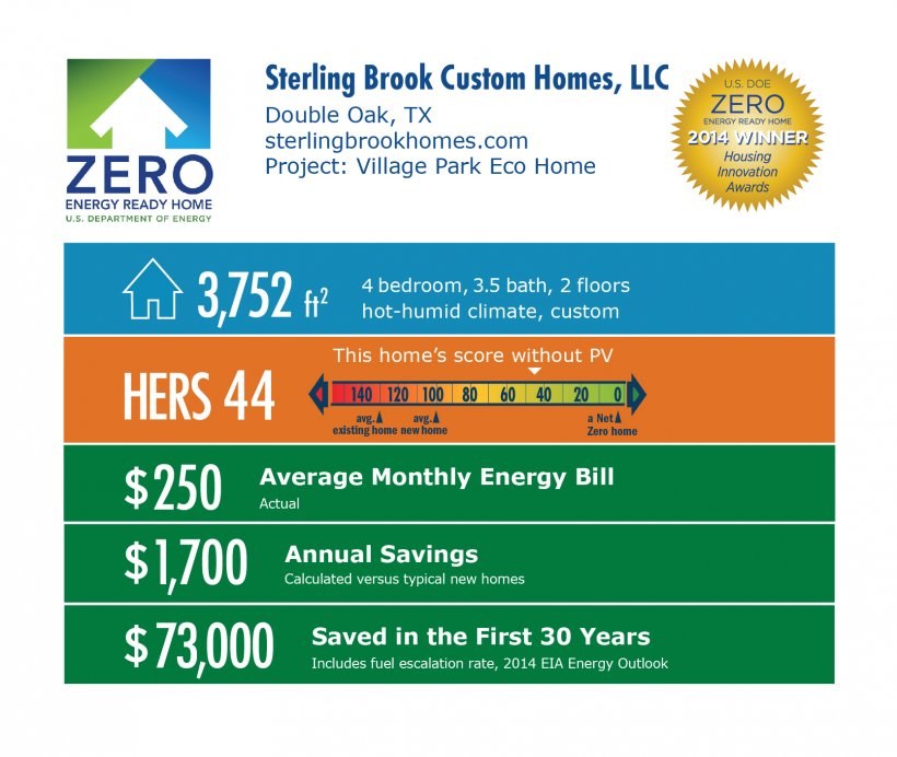DOE Tour of Zero: Village Park Eco Home by Sterling Brook Custom Homes infographic: Double Oak, TX; sterlingbrookhomes.com. 3,752 square feet, HERS 44, $250 average monthly energy bill, $1,700 annual savings, $73,000 saved in the first 30 years.