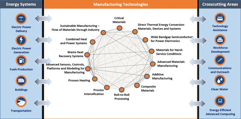 Advanced Manufacturing Office's Multi-Year Program Plan