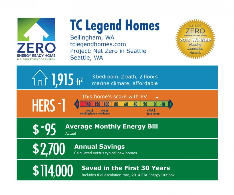 DOE Tour of Zero: Net Zero in Seattle by TC Legend Homes infographic: Bellingham, WA; tclegendhomes.com. 1,915 square feet, HERS score -1, -$95 average monthly energy bill, $2,700 annual savings, $114,000 saved in the first 30 years.