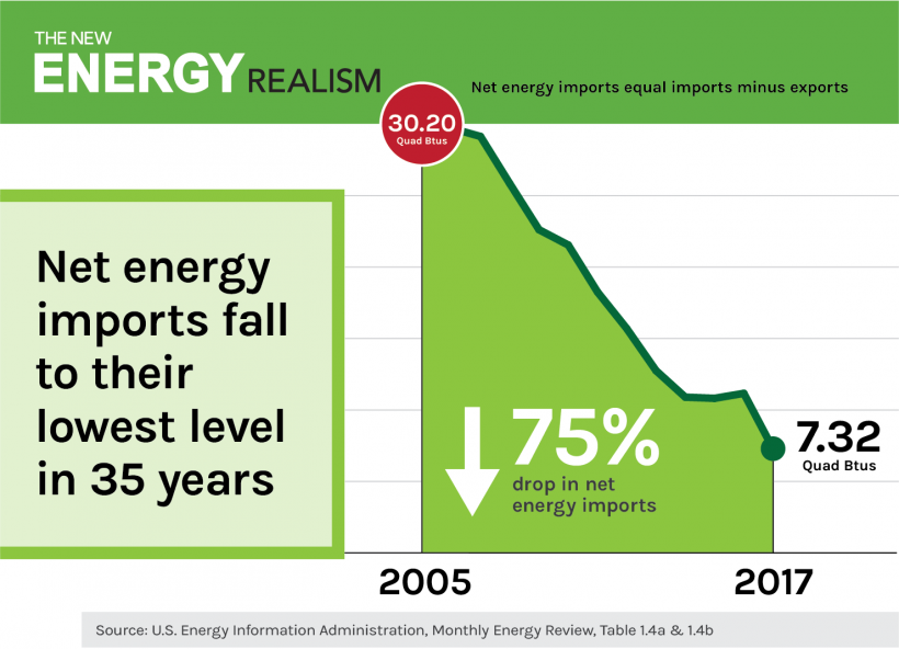 Energy imports graphic