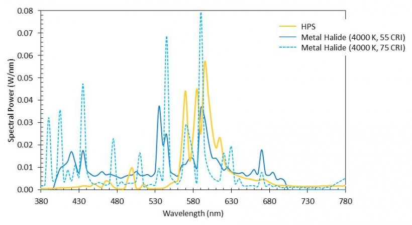 Figure 2  Two 4000 K metal halide SPDs showing variability in wavelength content, with one high-pressure sodium SPD for comparison