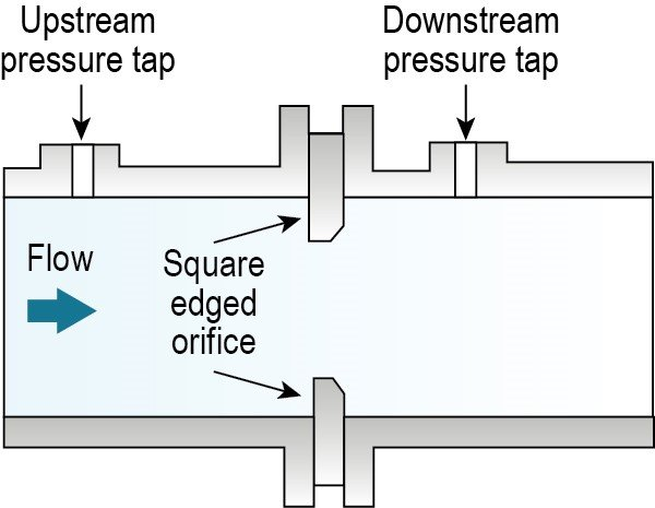 Illustration shows upstream and downstream pressure taps placed on the top of the meter and square-edged orifices running through the middle of the meter on the top and bottom edges. Water flows through the center of the meter.