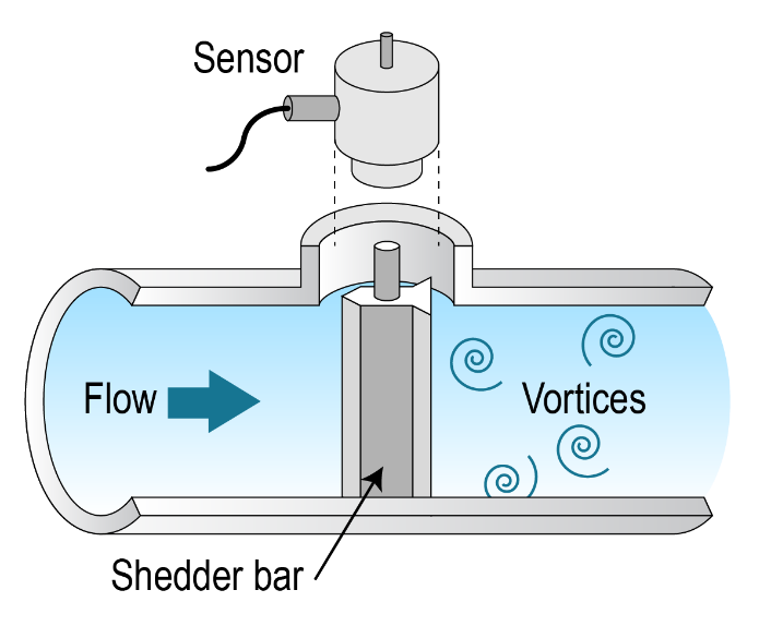 Illustration of a meter with a sensor on the top that is attached to a shredded bar that runs through the middle of the pipe. The flow runs through the shredder bar from the left and converts to vortices.