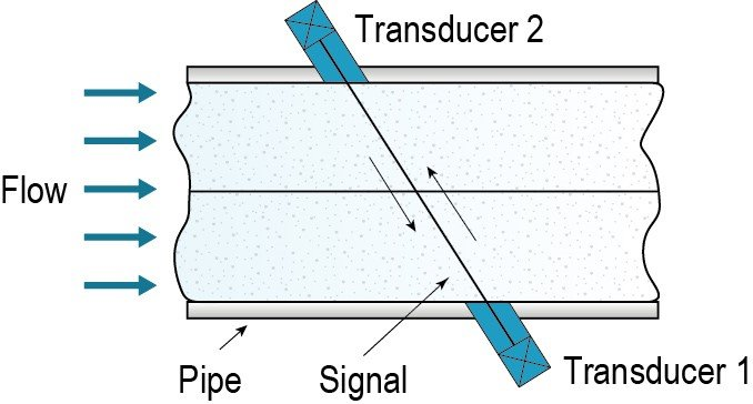 Illustration shows two transducers running diagonally through a meter. The water flows through the pipe from the left.