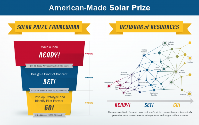 Solar Prize Framework and Support