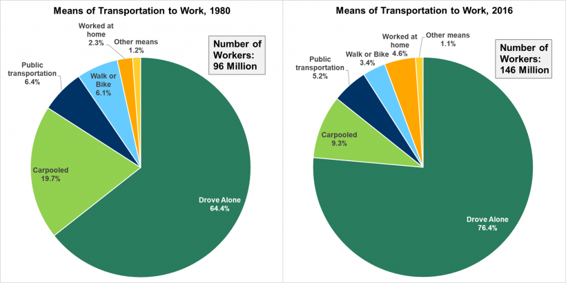 Graphic showing means of transportation (drove alone, carpooled, public transportation, walk or bike, worked at home, and other means) to work in 1980 and 2016.