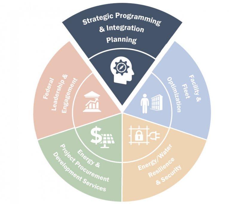 FEMP wheelhouse graphic highlighting Strategic Programming and Integration Planning.