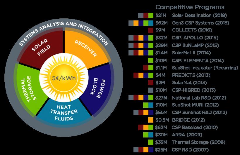CSP Program Wheel Graphic