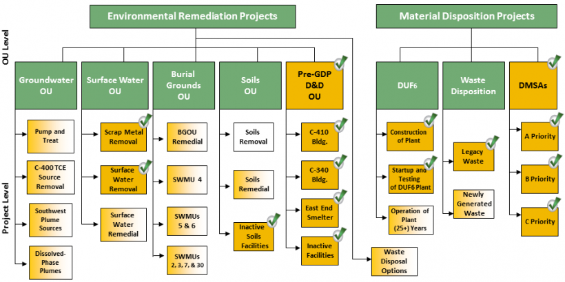 This graphic illustrates the organization of the media/activity-specific OUs and Primary Projects. Check marks indicate completed projects and gradient boxes show progress toward completion.