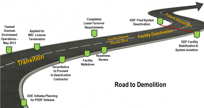 This graphic shows the steps being taken toward ultimate decontamination and decommissioning of the PGDP.