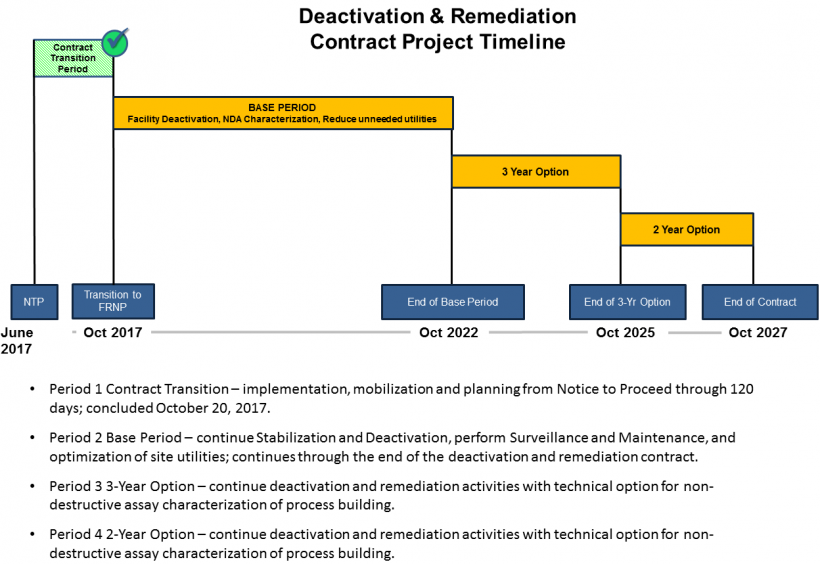 This graphic shows the PGDP deactivation scope and timeline.