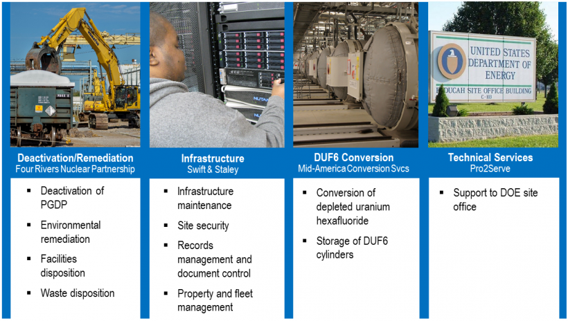 This graphic describes the basic functions of the Paducah Site's four main contractor firms.