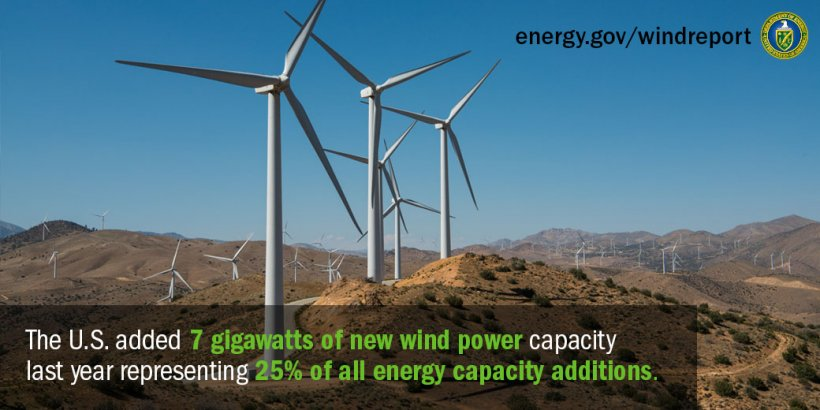 Photo of a wind farm in the mountains and the text, 'The U.S. added 7 gigawatts of new wind power capacity last year representing 25% of all energy capacity additions.'