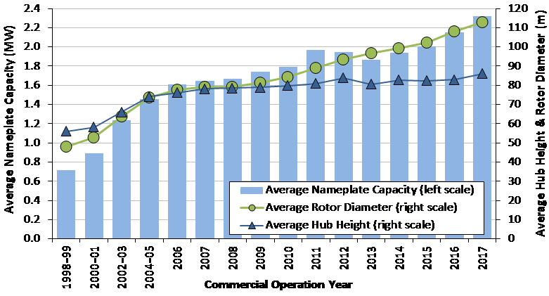 Average nameplate capacity graph