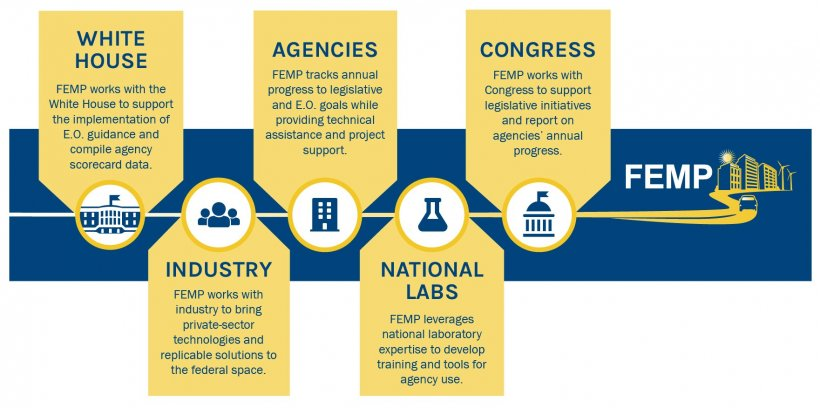 Graphic displaying the breakdown of FEMP stakeholders.