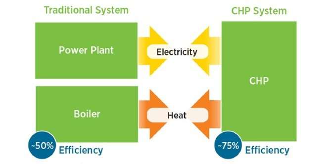 CHP System vs. Traditional System