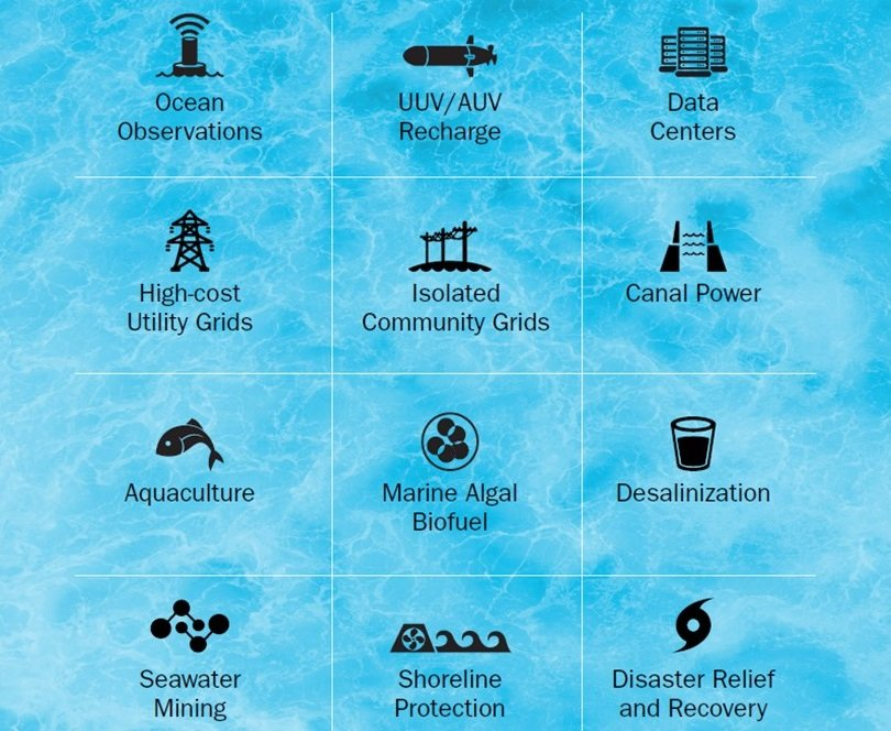 grid view of the 12 maritime markets