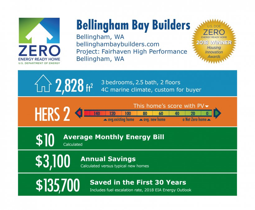 DOE Tour of Zero: Fairhaven High Performance by Bellingham Bay Builders: 2,828 square feet, HERS score 2, $10 average energy bill, $3,100 annual savings, $135,700 saved over 30 years.
