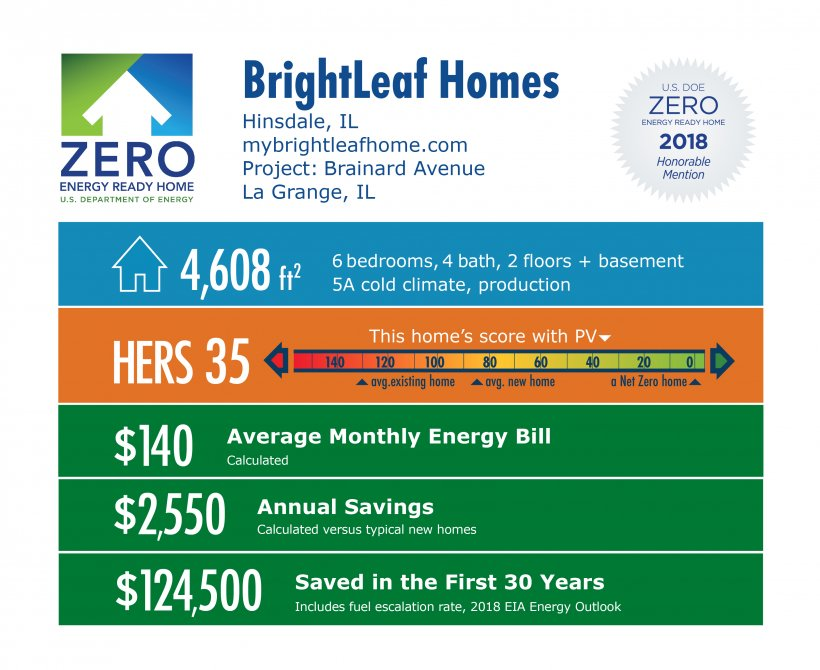 DOE Tour of Zero: Brainard Avenue by BrightLeaf Homes: 4,608 square feet, HERS 35, $140 average energy bill, $2,550 annual savings, $124,500 saved over 30 years.