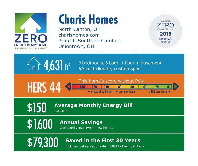 DOE Tour of Zero: Southern Comfort by Charis Homes: 4,631 square feet, HERS 44, $150 monthly energy bill, $1,600 annual savings, $79,300 saved over 30 years.