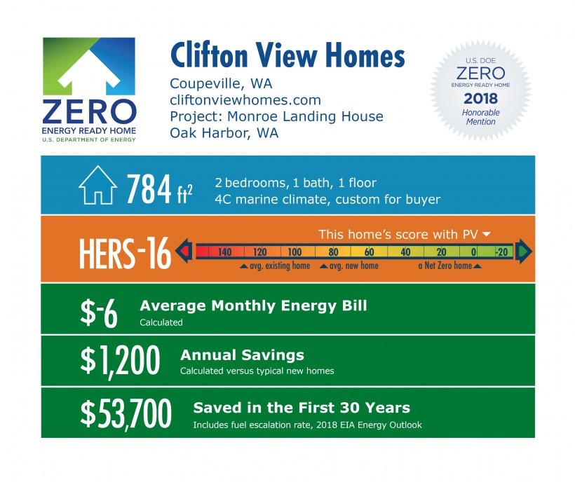 DOE Tour of Zero: Monroe Landing House by Clifton View Homes: 784 square feet, HERS -16, -$6 monthly energy bill, $1,200 annual savings, $53,700 saved over 30 years.