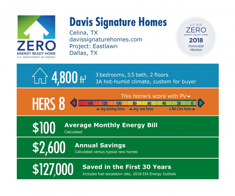 DOE Tour of Zero: Eastlawn by Davis Signature Homes: 4,800 square feet, HERS 8, $100 monthly energy bill, $2,600 annual savings, $127,000 saved over 30 years.
