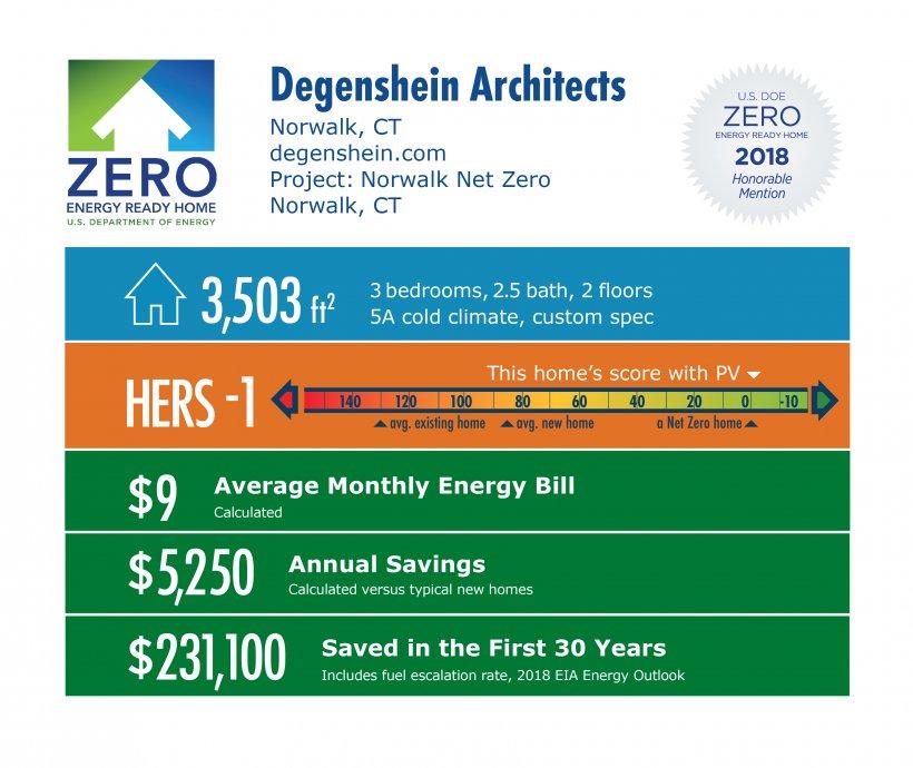 DOE Tour of Zero: Norwalk Net Zero by Degenshein Architects: 3,503 square feet, HERS -1, $9 monthly energy bill, $5,250 annual savings, $231,100 saved over 30 years.