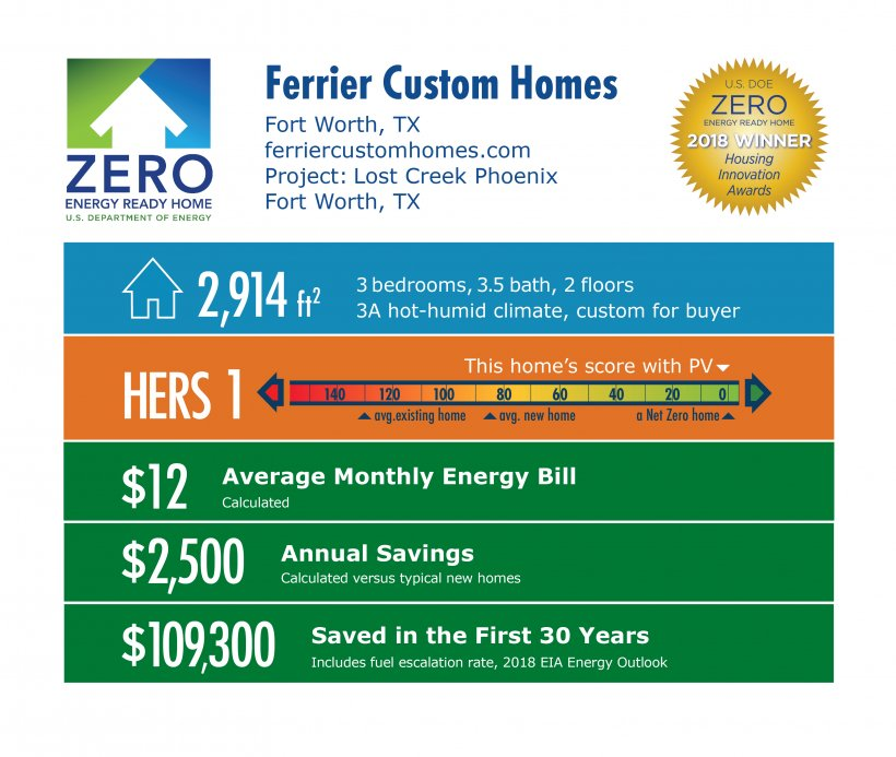 DOE Tour of Zero: Lost Creek Phoenix by Ferrier Custom Homes: 2,914 square feet, HERS 1, $12 monthly energy bill, $2,500 annual savings, $109,300 saved over 30 years.