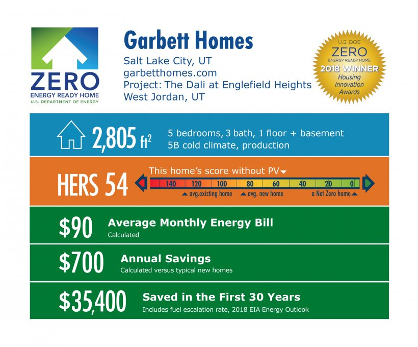 DOE Tour of Zero: The Dali at Englefield Heights (production) by Garbett Homes: 2,805 square feet, HERS 54, $90 monthly energy bill, $700 annual savings, $35,400 saved in 30 years.