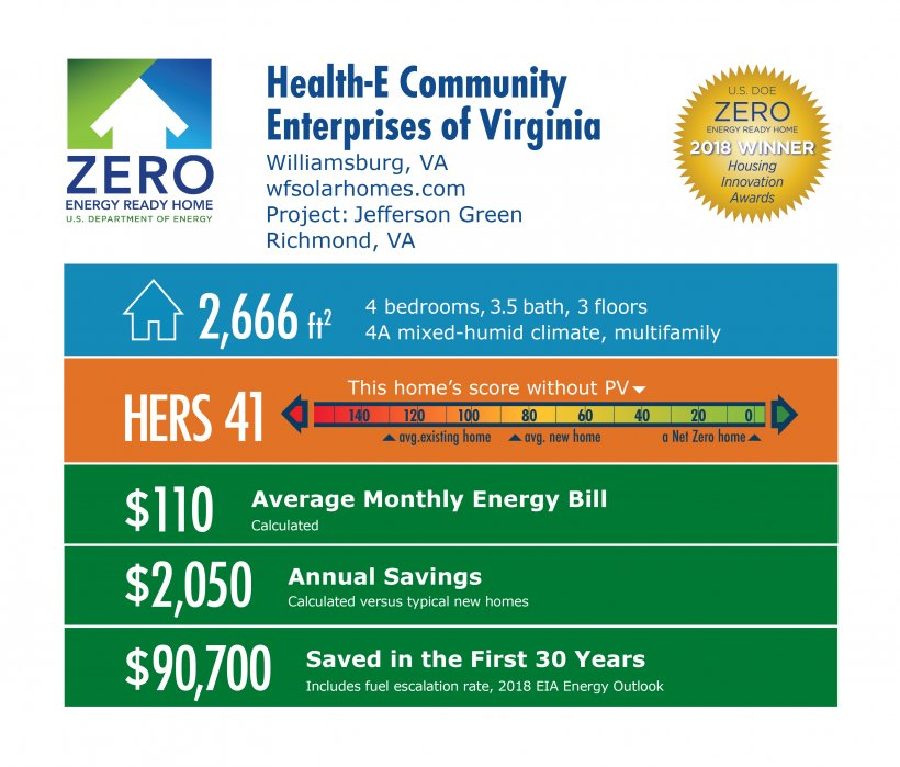DOE Tour of Zero: Jefferson Green by Health-E Community Enterprises of Virginia: 2,666 square feet, HERS 41, $110 monthly energy bill, $2,050 annual savings, $90,700 saved in 30 years.