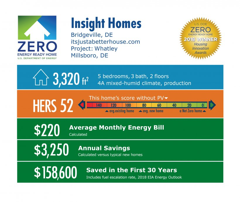 DOE Tour of Zero: Whatley by Insight Homes: 3,320 square feet, HERS 52, $220 monthly energy bill, $3,250 annual savings, $158,600 saved in 30 years.