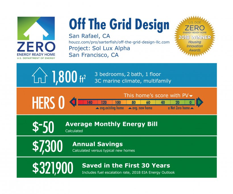 DOE Tour of Zero: Sol Lux Alpha by Off The Grid Design: 1,800 square feet, HERS 0, -$50 monthly energy bill, $7,300 annual savings, $321,900 saved in 30 years.