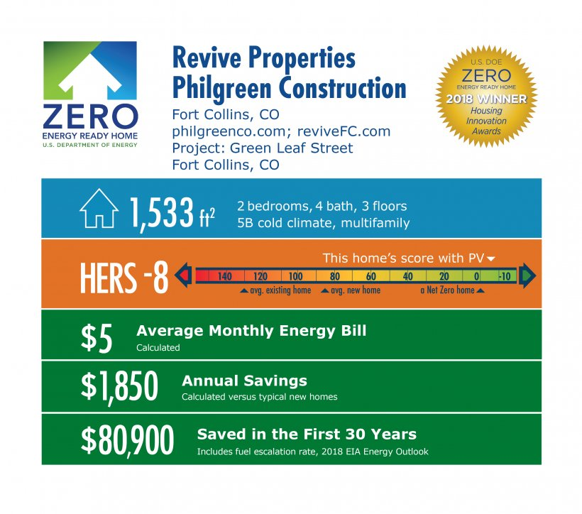 DOE Tour of Zero: Green Leaf Street by Philgreen Construction / Revive: 1,533 square feet, HERS -8, $5 monthly energy bill, $1,850 annual savings, $80,900 saved in 30 years.