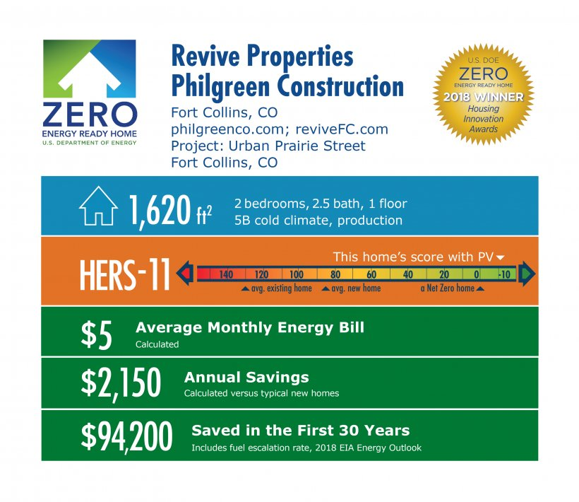 DOE Tour of Zero: Urban Prairie Street by Philgreen Construction / Revive: 1,620 square feet, HERS -11, $5 monthly energy bill, $2,150 annual savings, $94,200 saved in 30 years.