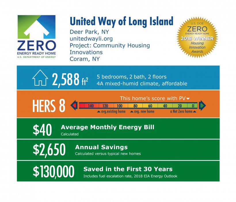 DOE Tour of Zero: Community Housing Innovations by United Way of Long Island: 2,588 square feet, HERS 8, $40 monthly energy bill, $2,650 annual savings, $130,000 saved in 30 years.