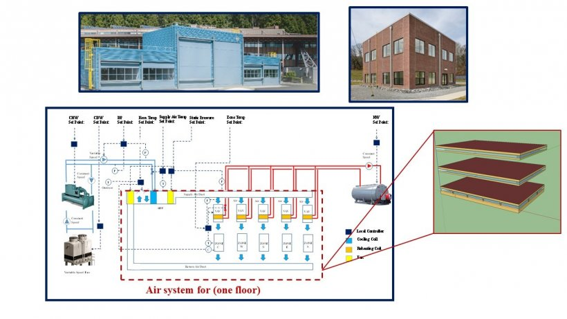 BTO Sensors & Controls Sub-Program