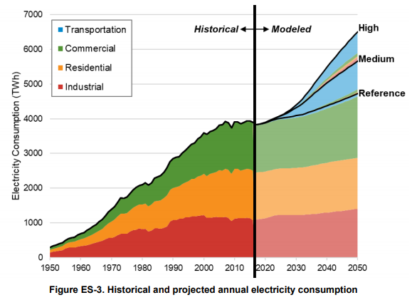 Historical and Projected Annual Electricity Consumption