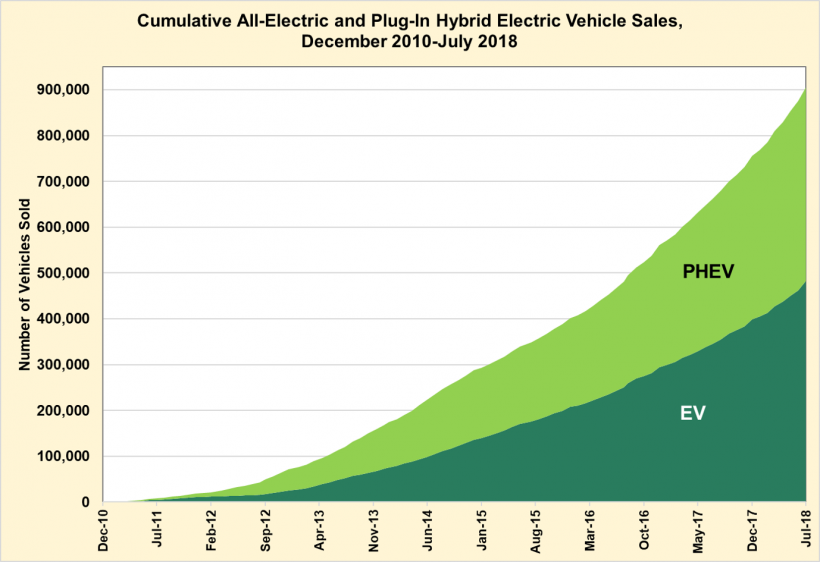 Cumulative all-electric and plug-in hybrid electric vehicle Sales from December 2010 to July 2018.
