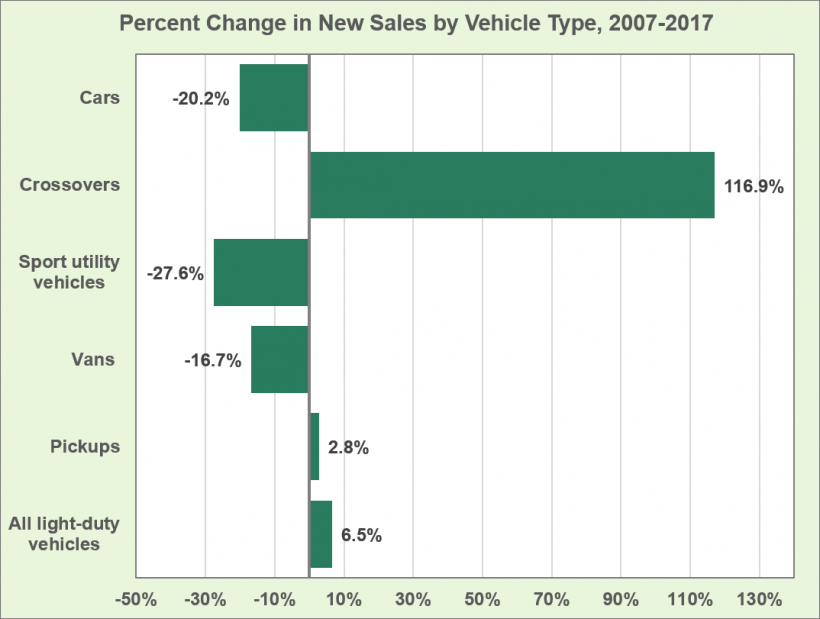 Graph showing percent change in new sales by vehicle type (cars, crossovers, sport utility vehicles, vans, pickups, and all light-duty vehicles) from 2007 to 2017.