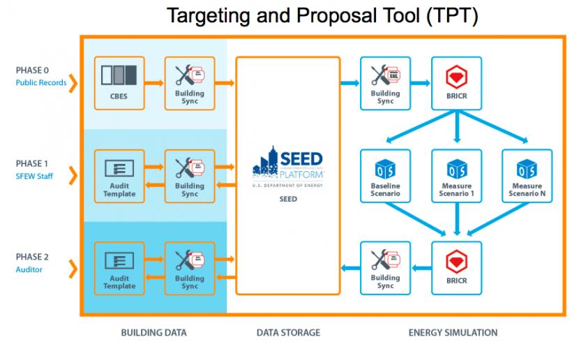 BayREN BRICR's Targeting and Proposal Tool (TPT)