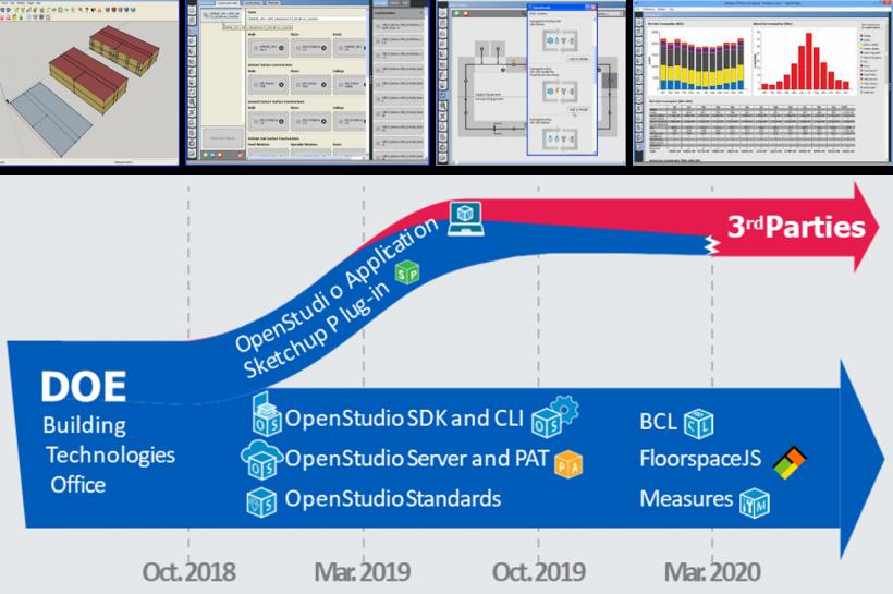 OpenStudio Application transition timeline.