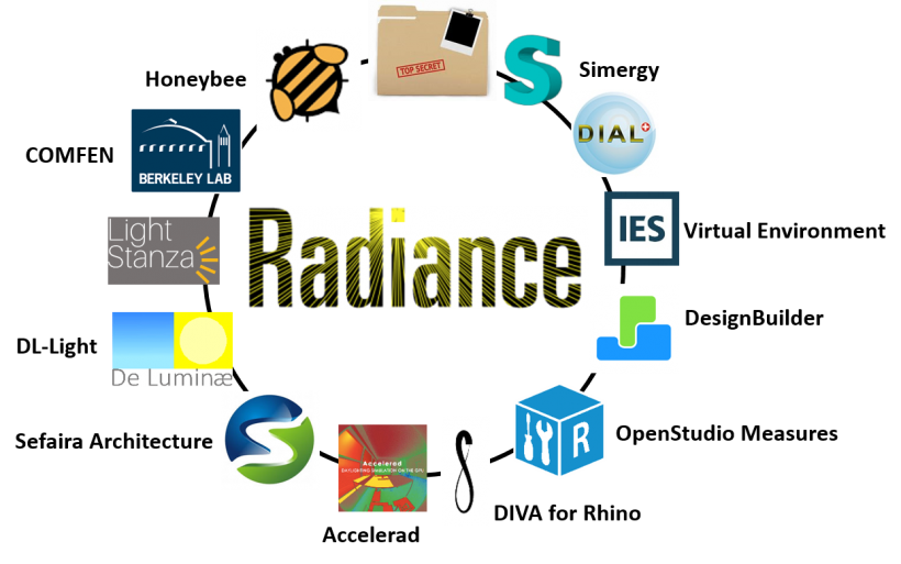 Radiance is embedded in a large and growing number of public- and private-sector tools.